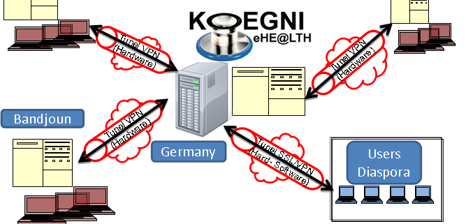 Koegni eHealth Platform